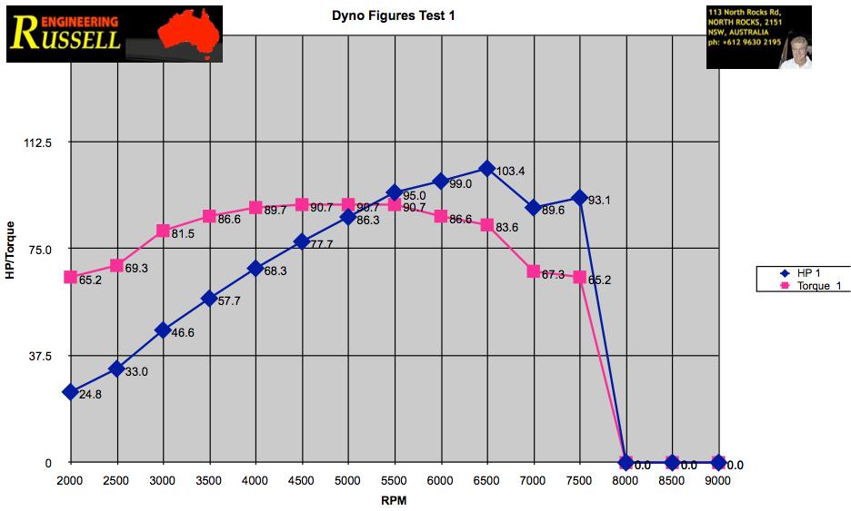 Project 68 SU graph