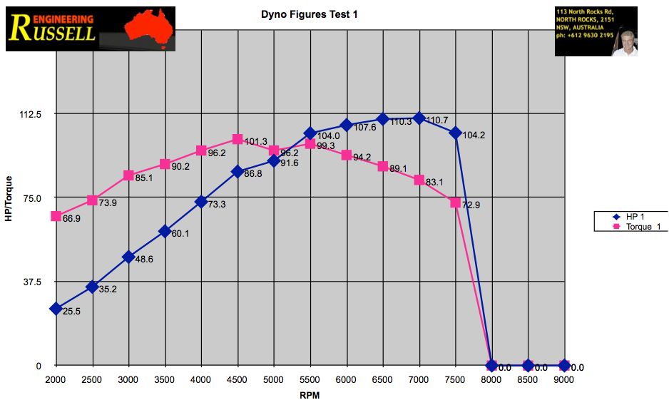 Project 68mm mod inlet graph